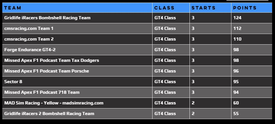 MTEC Points Standings