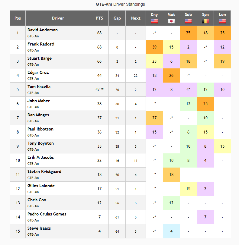 GTE Am Driver Standings