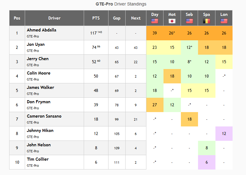 GTE Pro Driver Standings