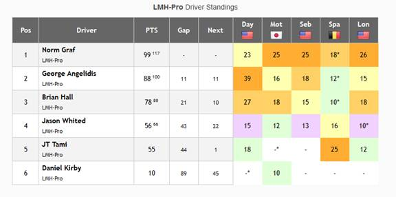 LMH Pro Driver Standings