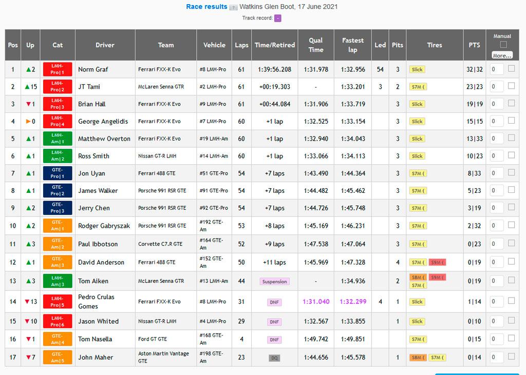 VMSC- 2021-WG-Race-Results.jpg