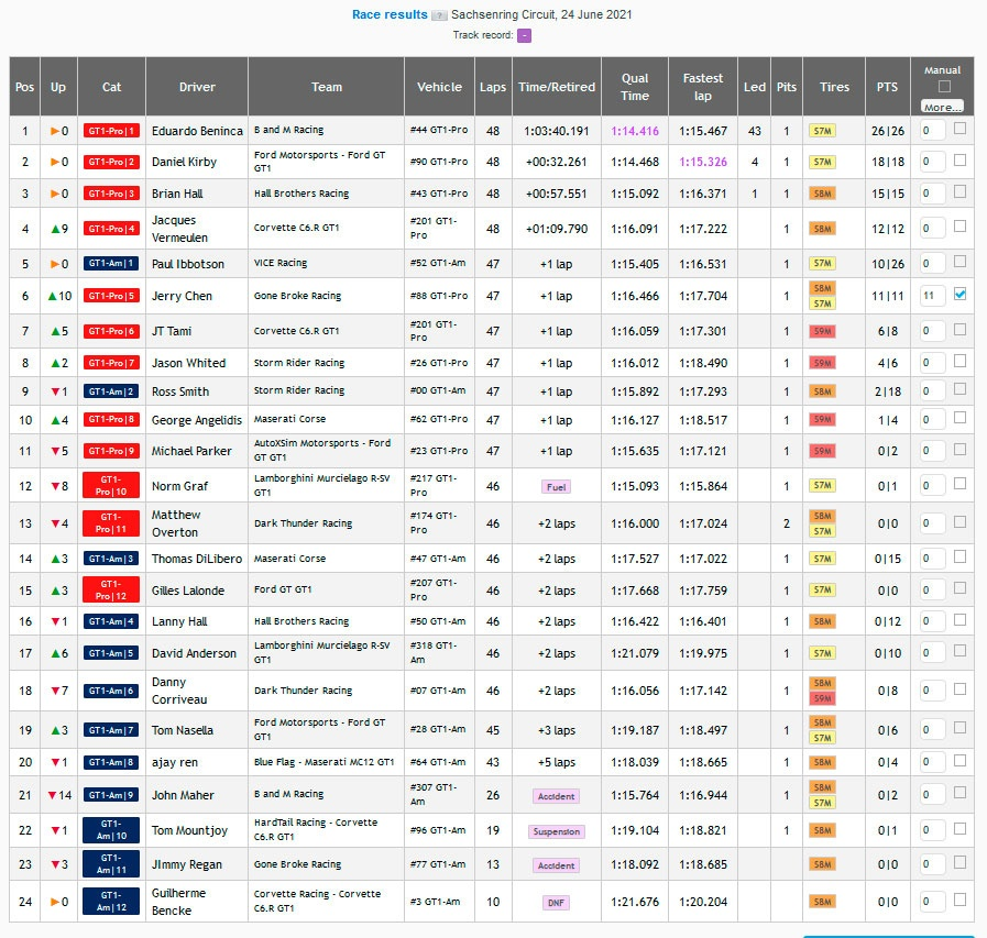 NARS Sachsenring Race Results
