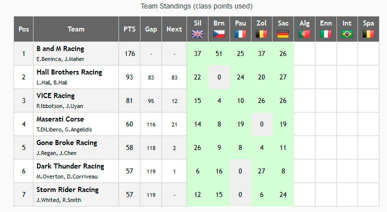 NARS GT1 Teams standings