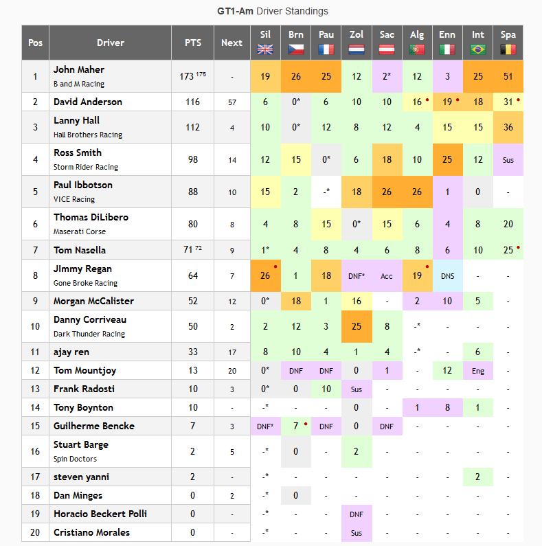 NARS GT1 AM Championship