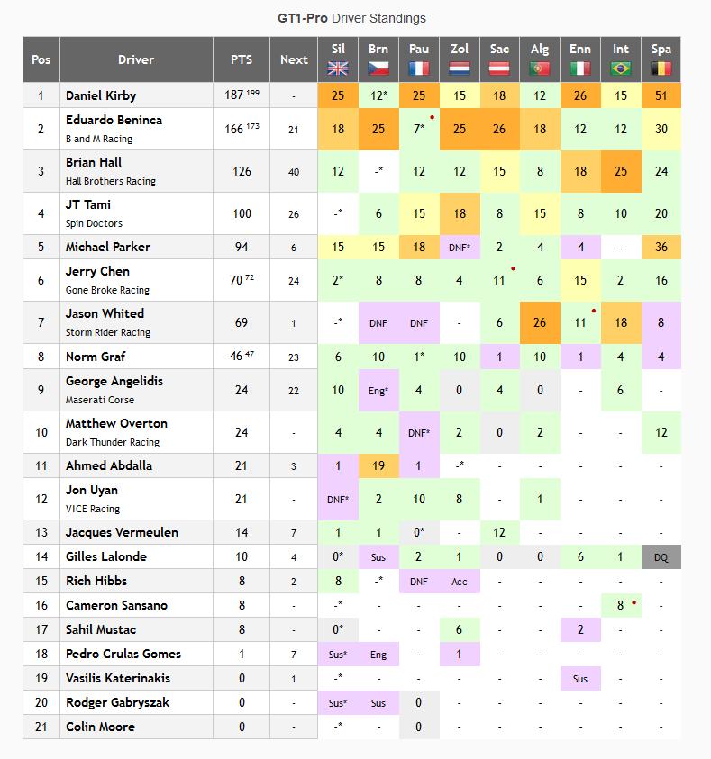 NARS GT1 PRO Championship