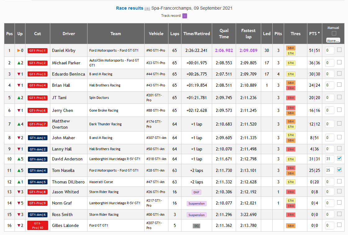 NARS GT1 Spa-Francorchamps Race Results