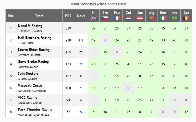 NARS GT1 Teams Championship